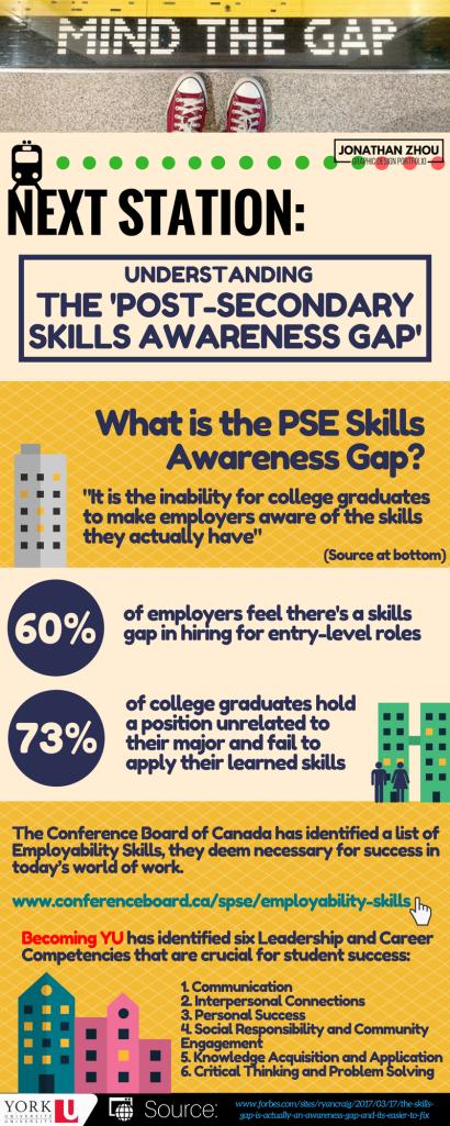 CA #3 Skills Gap Infographic (1)